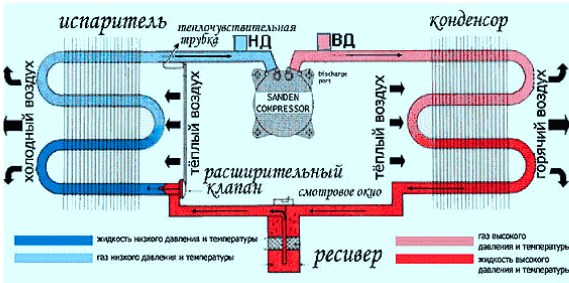 Схема работы компрессора на авто